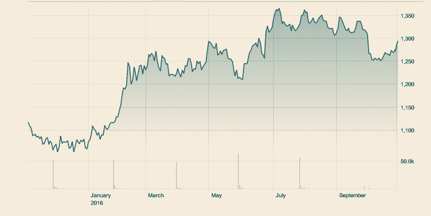 Ft.com - Price of Gold 100oz over a period of a year.